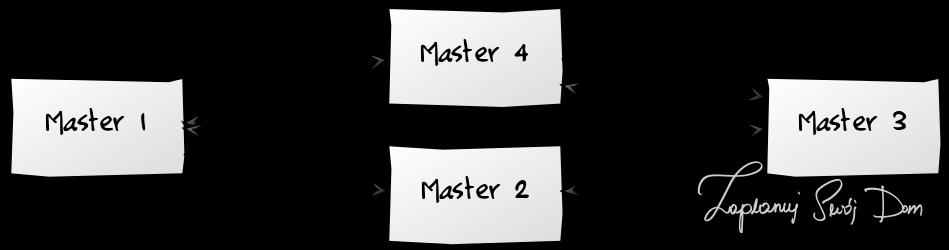 Diagram reprezentujący relacje Multimaster w infrastrukturze inteligentnego budynku.